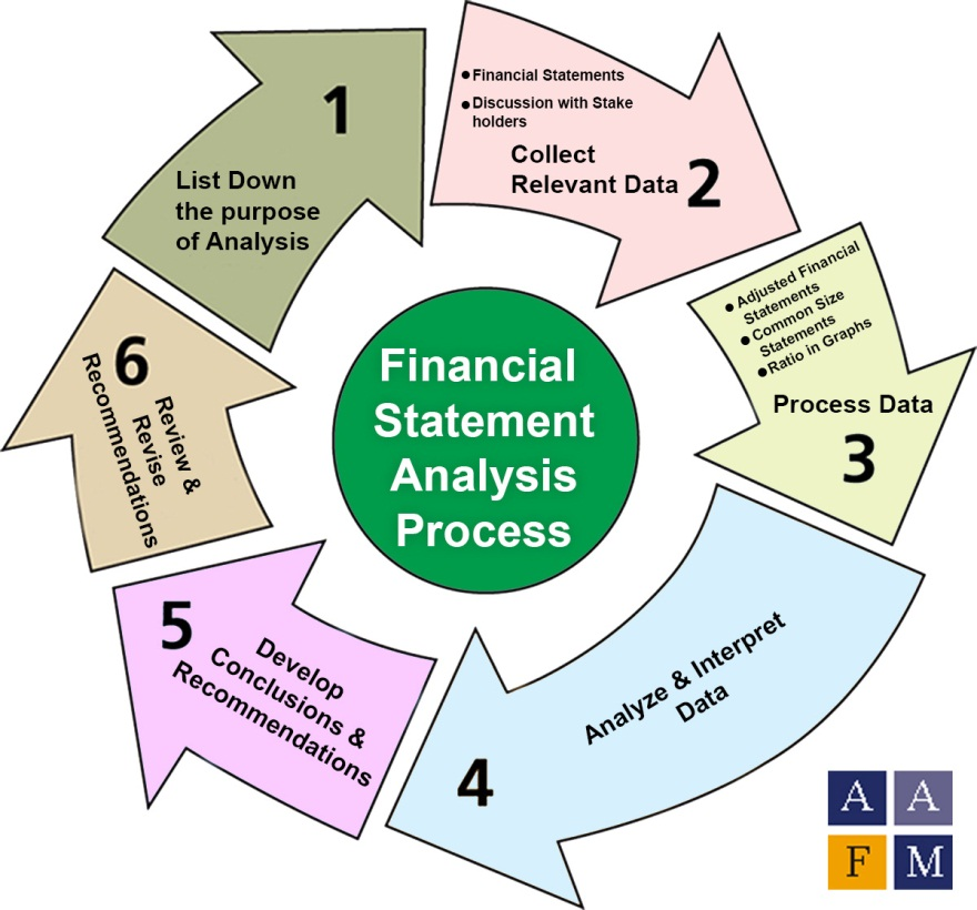 Financial Statement Analysis| Fsa | Ratios| Process |Tools| Uses