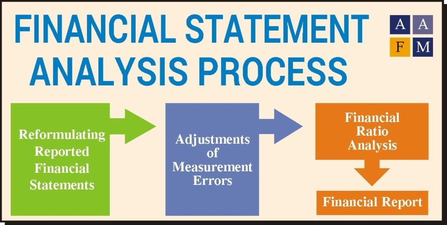 Financial Statement Analysis FSA Ratios Process Tool – Financial Statement Analysis