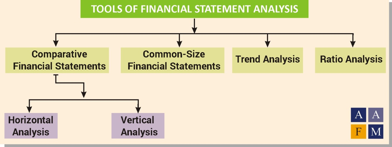 Financial Statement Analysis Fsa  Ratios Process Tools Uses