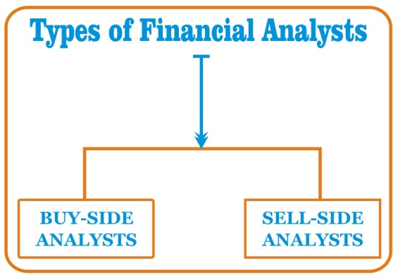 Types Of Financial Analyst