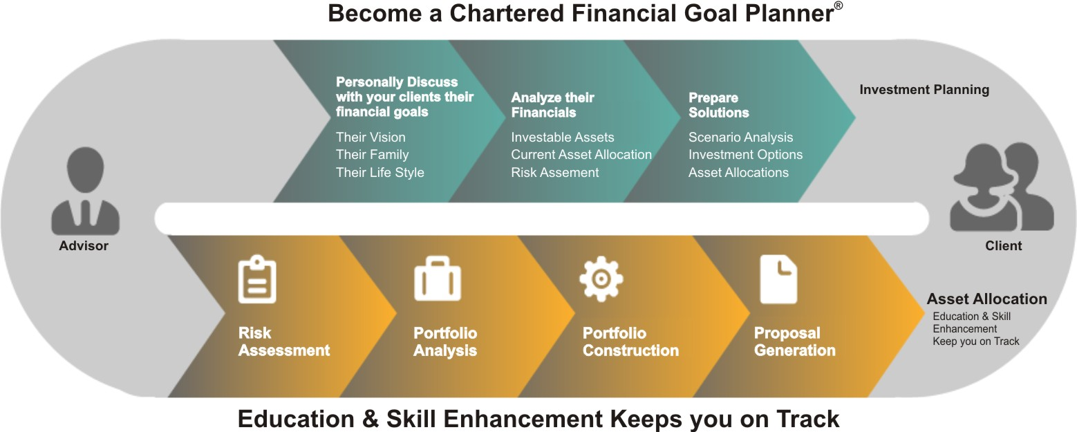 become a financial goal planner